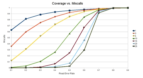 sb-coverage-vs-miscall